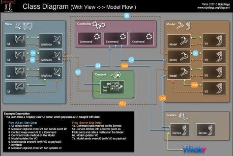 Robotlegs Flow Diagram showing MVCS framework